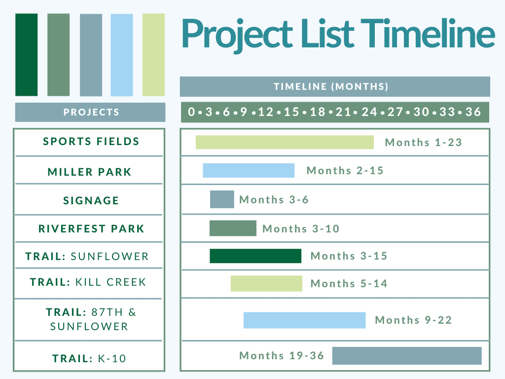 Project List Timeline